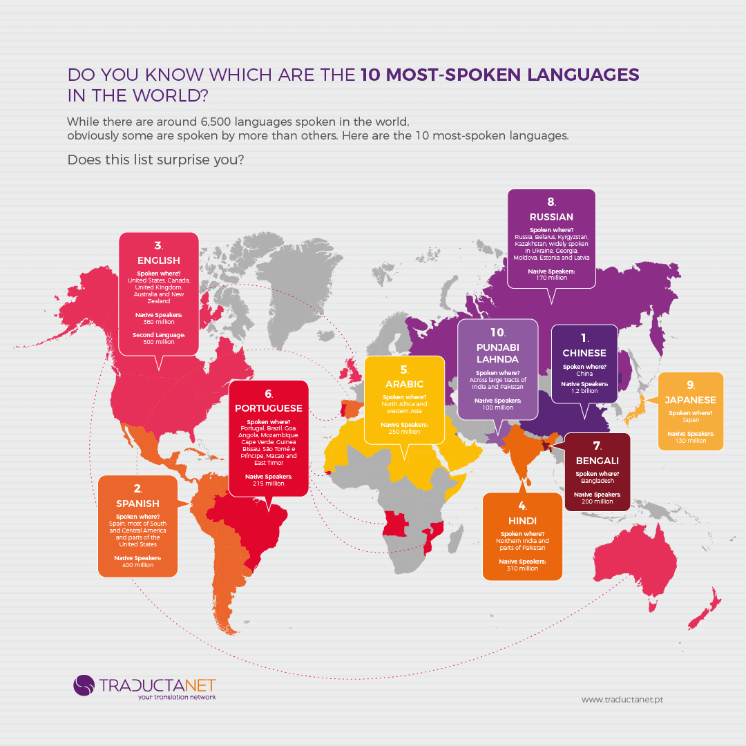 TraductaNet - List of most spoken languages